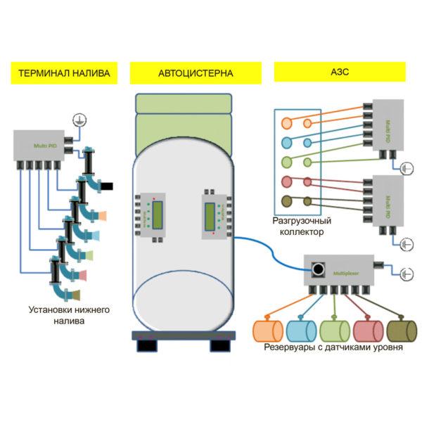 Модульный комплекс предотвращения смешения топлива Secu-Tech MultiTank